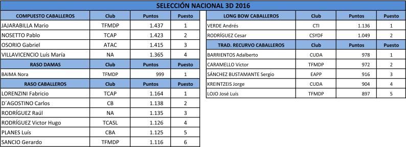 seleccion-nacional-3d-temporada-2016