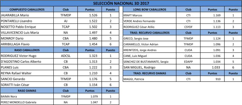 seleccion-nacional-3d-temporada-2017